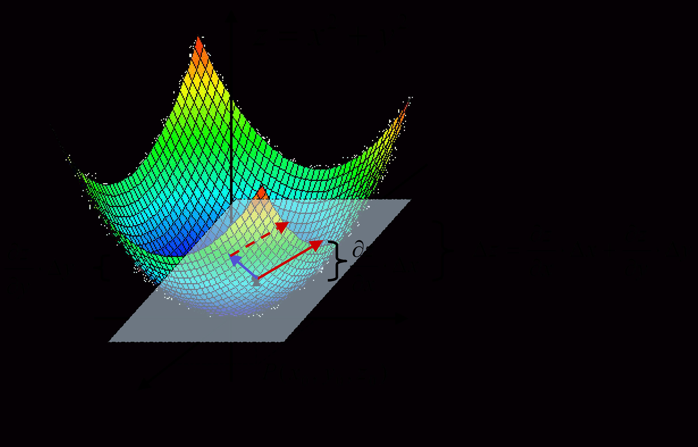Partielles Und Totales Differenzial Matheretter
