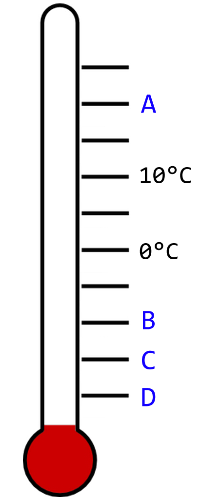 Thermometer Aufgabe