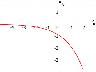 exponentialfunktion graph