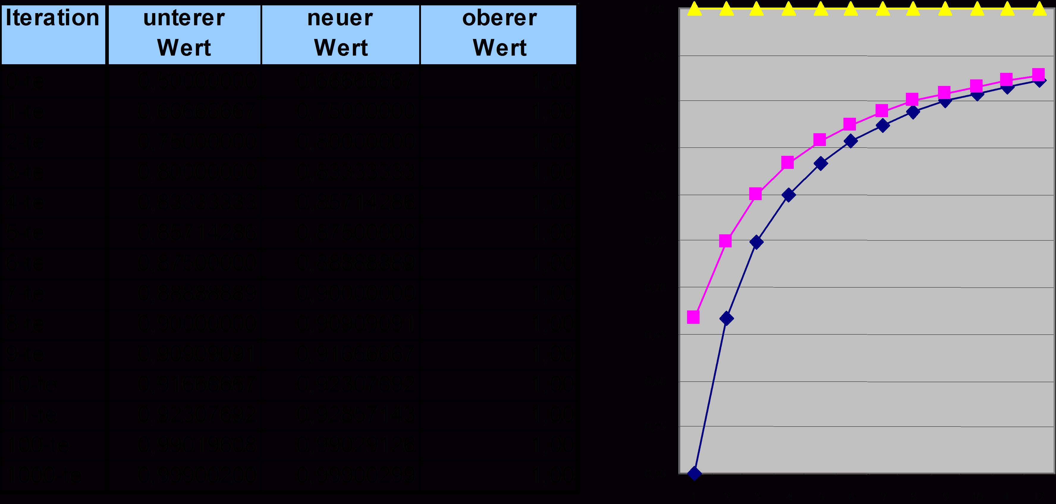 Fibonacci Tabelle