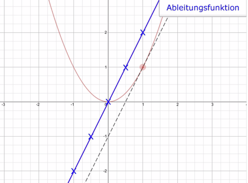 Ableitungsfunktion