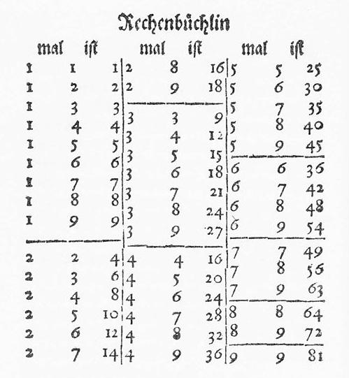 1x1 übungsblätter gemischt pdf