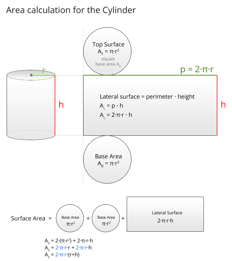 Area calculation of the cylinder: lateral surface, base area, top surface und total surface