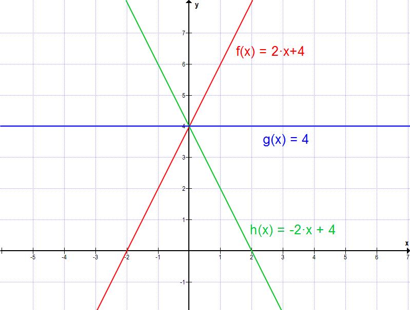 Lineare Funktionen Ubersicht Und Erklarung Studimup De 6