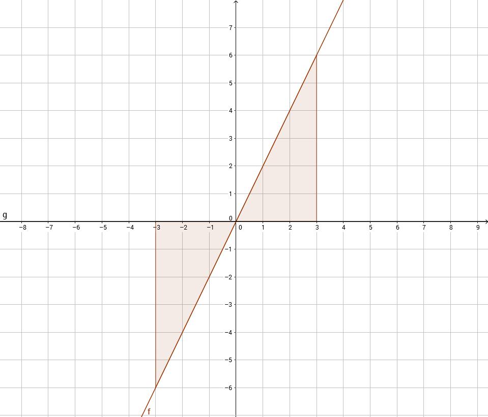 integrale zur fl chenberechnung zwischen graph und x achse. Black Bedroom Furniture Sets. Home Design Ideas