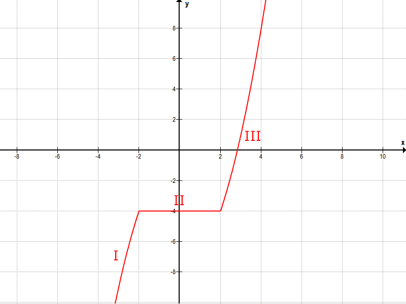 graph funktion abschnittsweise