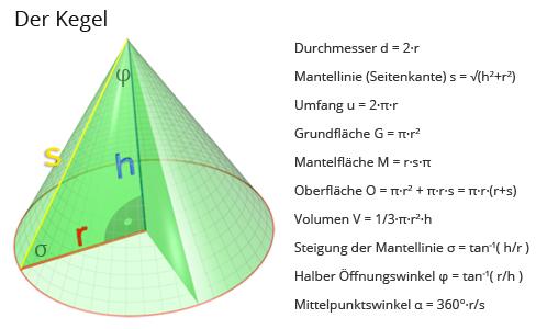 rechner kegel matheretter