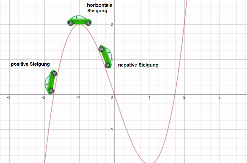 Wissen: Grafisches Ableiten / Einführung zur Ableitung | Matheretter 🍋