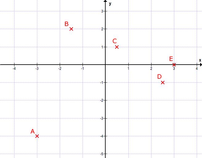 Arbeitsblatt Koordinatensystem Lagu : Mathe f kartesisches koordinatensystem matheretter