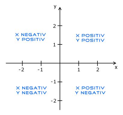 Koordinatensystem und positive und negative Quadranten