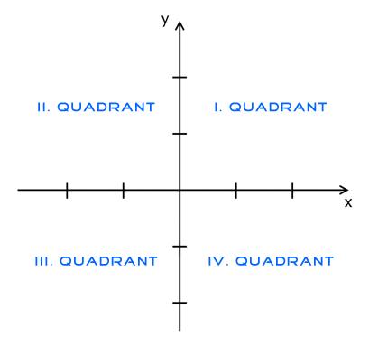 Koordinatensystem mit Quadranten