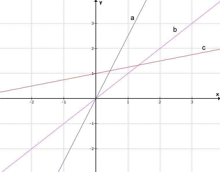 Drei lineare Funktionen