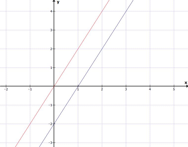 Parallele Graphen