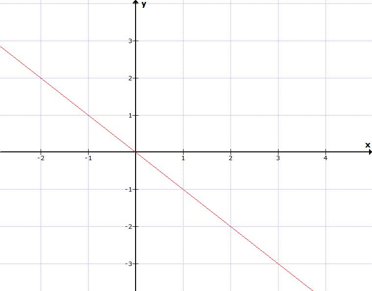 Linearer Graph einer Funktion