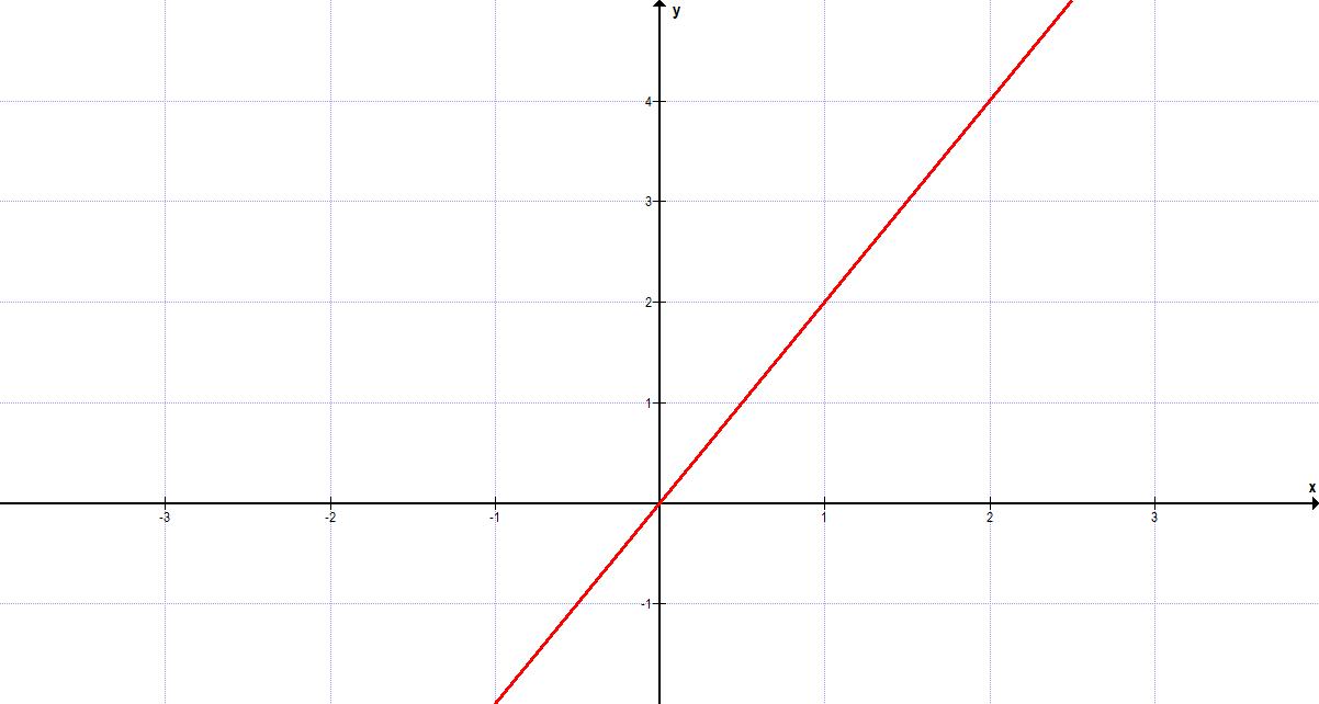 lineare funktion beispiel