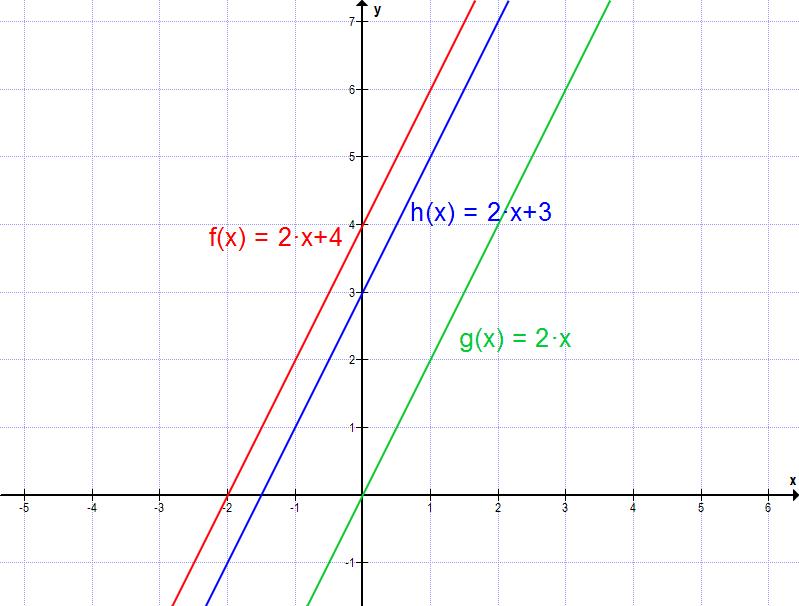 mathe f03 lineare funktionen in normalform matheretter. Black Bedroom Furniture Sets. Home Design Ideas