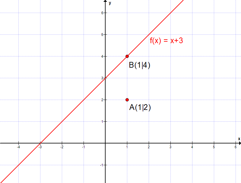 f03 lineare funktionen in normalform matheretter. Black Bedroom Furniture Sets. Home Design Ideas
