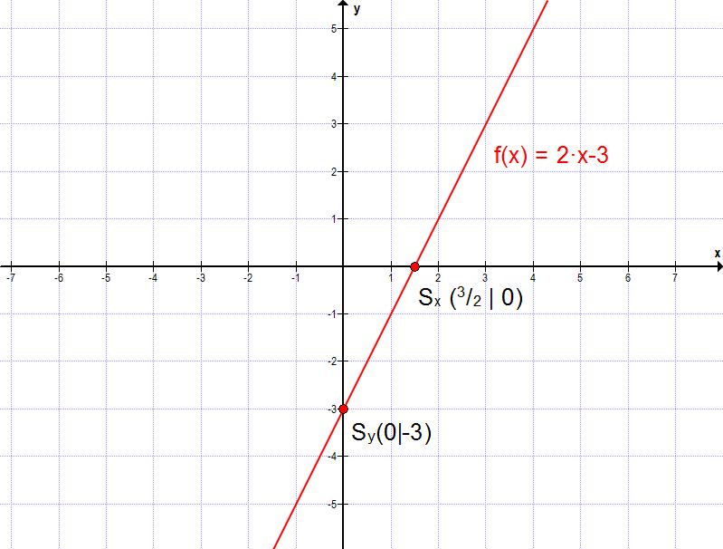 lineare funktionen schnittpunkt x achse berechnen lineare funktionen teil 5 aufstellen einer. Black Bedroom Furniture Sets. Home Design Ideas