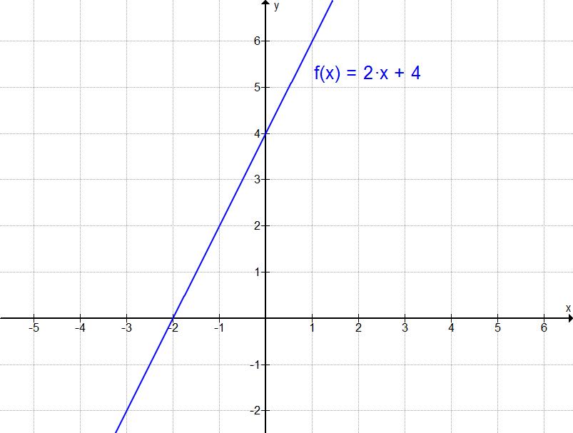 Wissen: Gleichung einer Linearen Funktion bestimmen | Matheretter 🍋