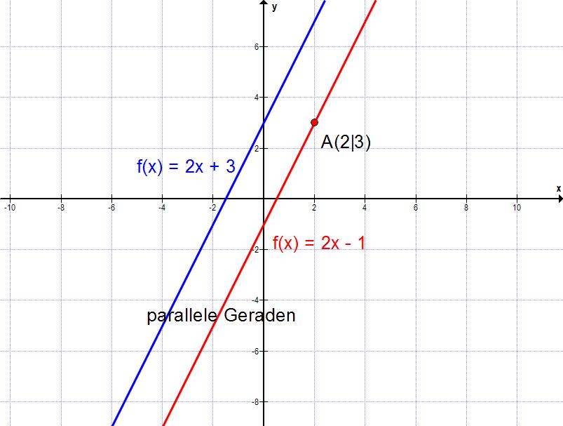 nullstellen berechnen bei x 3 mathe f03 lineare. Black Bedroom Furniture Sets. Home Design Ideas
