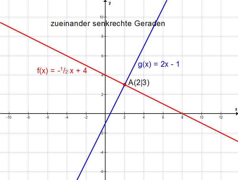 Mathe F09: Gleichung einer Linearen Funktion bestimmen | Matheretter