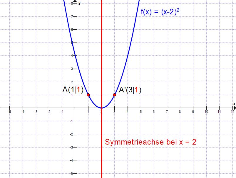 Achsensymmetrie zu einer beliebigen Senkrechten