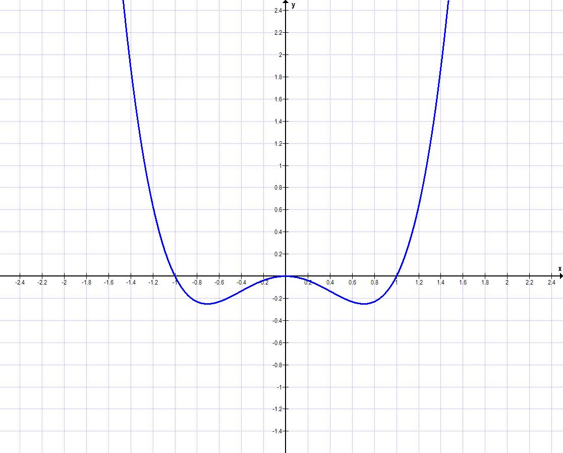 Symmetrie bei Funktionen Aufgabe a