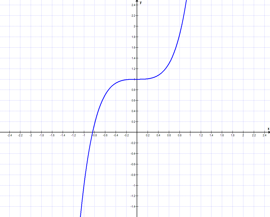 Symmetrie bei Funktionen Aufgabe b