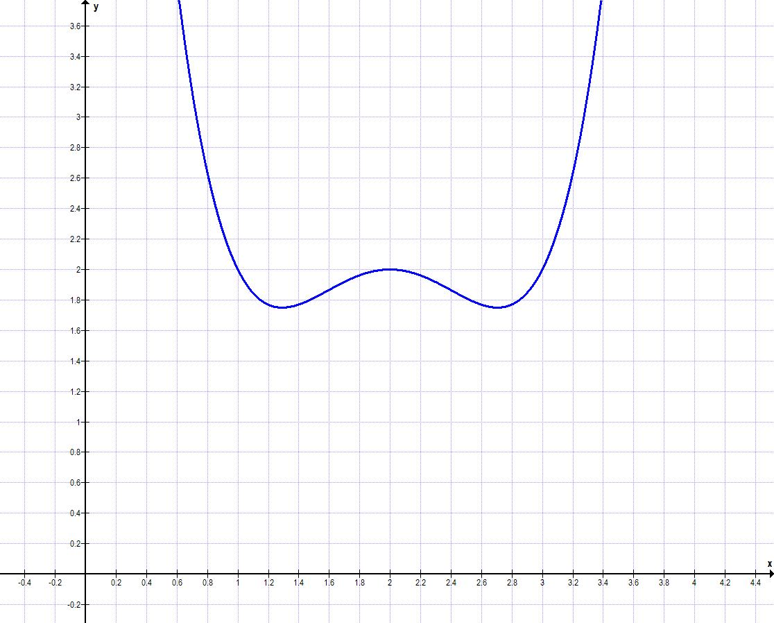 Symmetrie bei Funktionen Aufgabe c