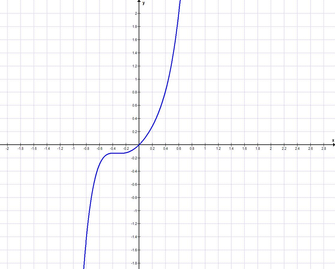 Symmetrie bei Funktionen Aufgabe d