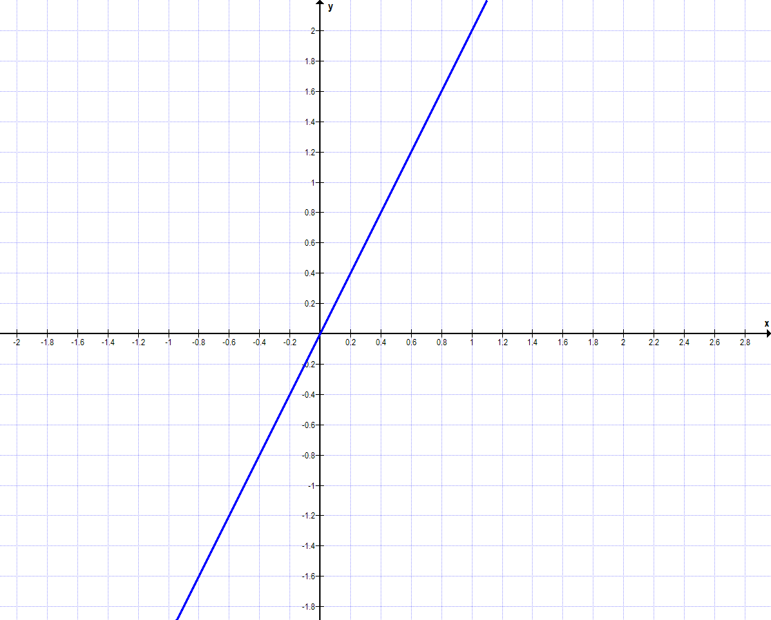 Symmetrie bei Funktionen Aufgabe e