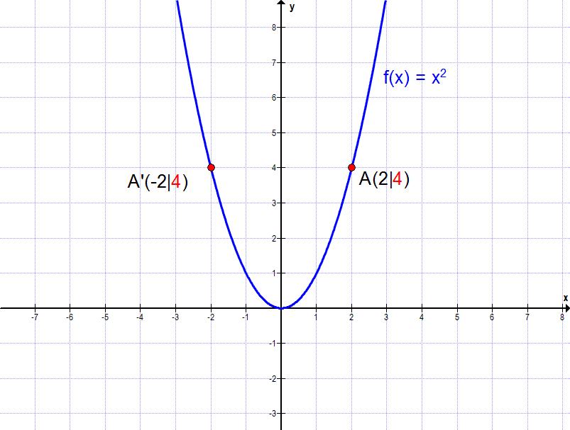 Symmetrie bei der Parabel
