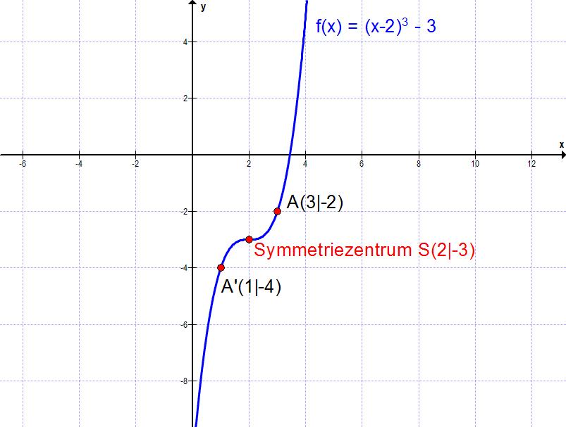 Punktsymmetrie beliebiger Punkt