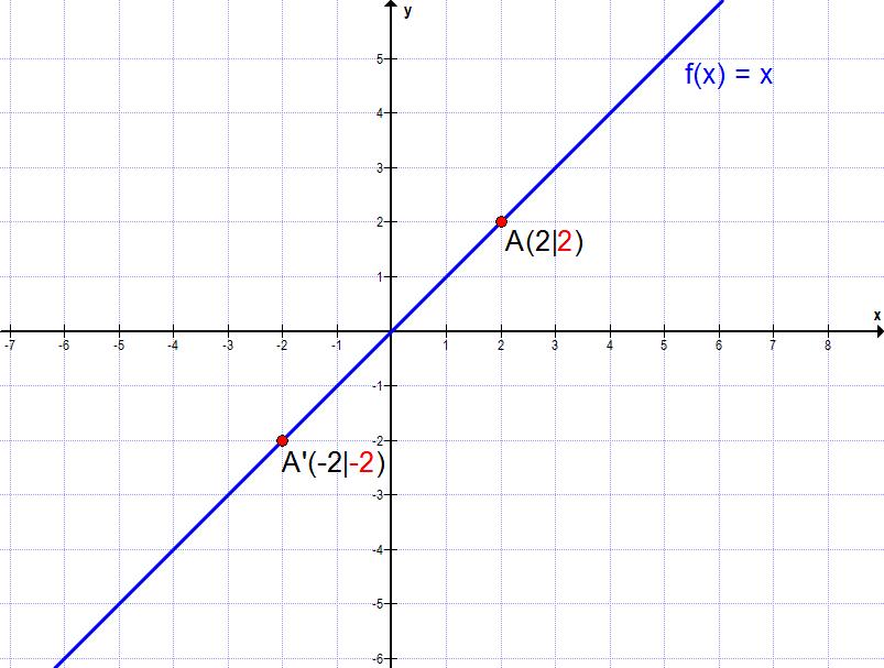 Punktsymmetrie bei der Geraden