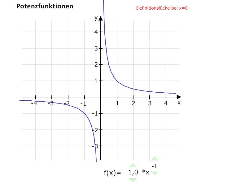 Potenzfunktion x hoch minus 1