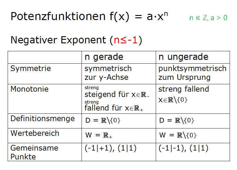 Potenzfunktion negative Exponenten