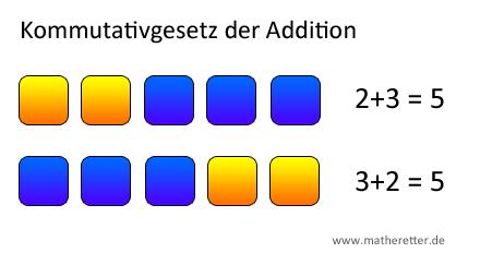 Kommutativgesetz der Addition grafisch