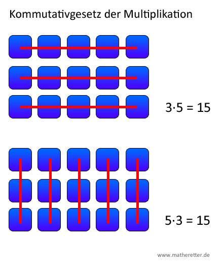 Kommutativgesetz der Multiplikation grafisch