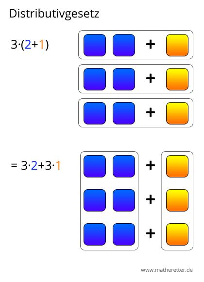 Distributivgesetz grafisch