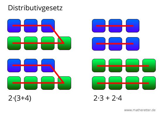 Distributivgesetz visuell 2