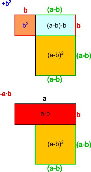 Zweite Binomische Formel - Herleitung 4
