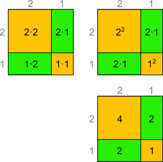 Flächen Quadrat Summe