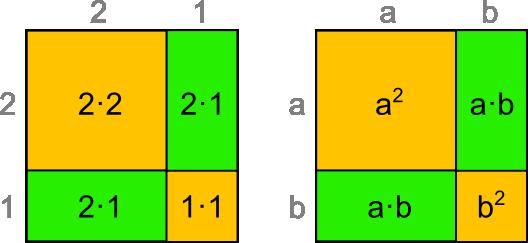 Flächen Binomische Formeln