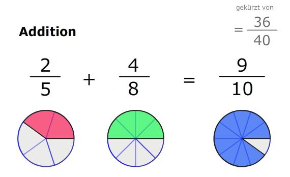 mathe g08: brüche / bruchrechnung | matheretter