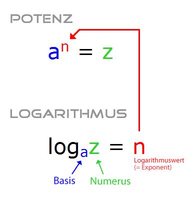 Logarithmus Bezeichnungen Begriffe