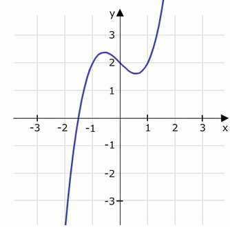 funktionsgraph kubisch 1