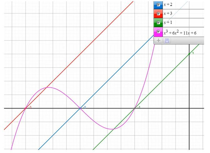 Funktionsgraph Kubisch 2
