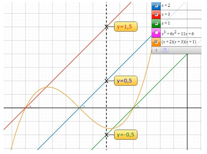 funktionsgraph kubisch 3