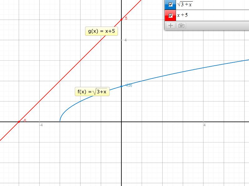 wurzelfunktionen zwei graphen