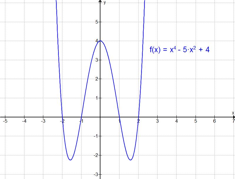 Quadratische gleichung aus 3 punkten online dating 4